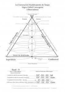 Logica Global Convergente - Observatorio